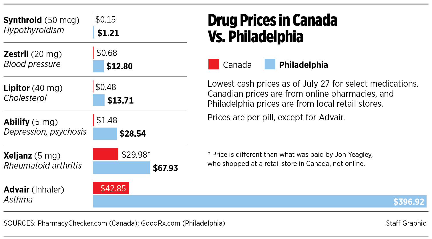 When medication prices are unaffordable, patients travel
