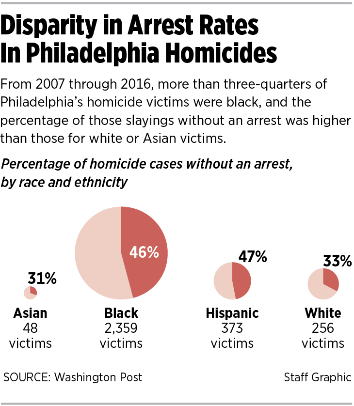 Report: 45% of Philly homicides went unsolved in last decade